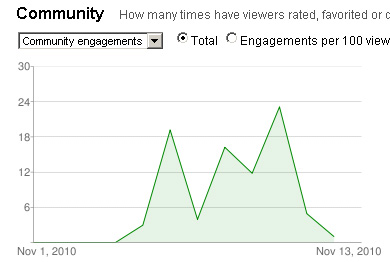 Engagement Rate - YouTube